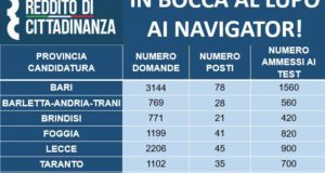 Navigator, in Puglia 9200 domande